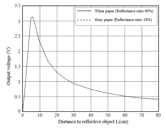 Output voltage - distance example.